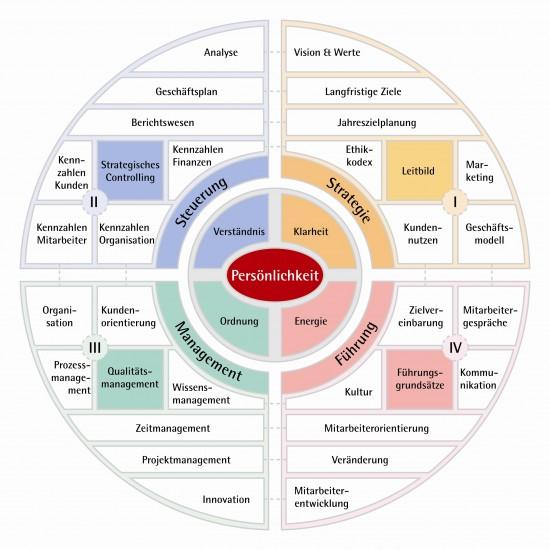 """Das ganzheitliche Führungssystem """"UnternehmerEnergie"""" deckt alle wichtigen Bereichen für die erfolgreiche Führung eines Unternehmens ab."""