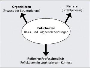 Dimensionen von Entscheidungsprozessen