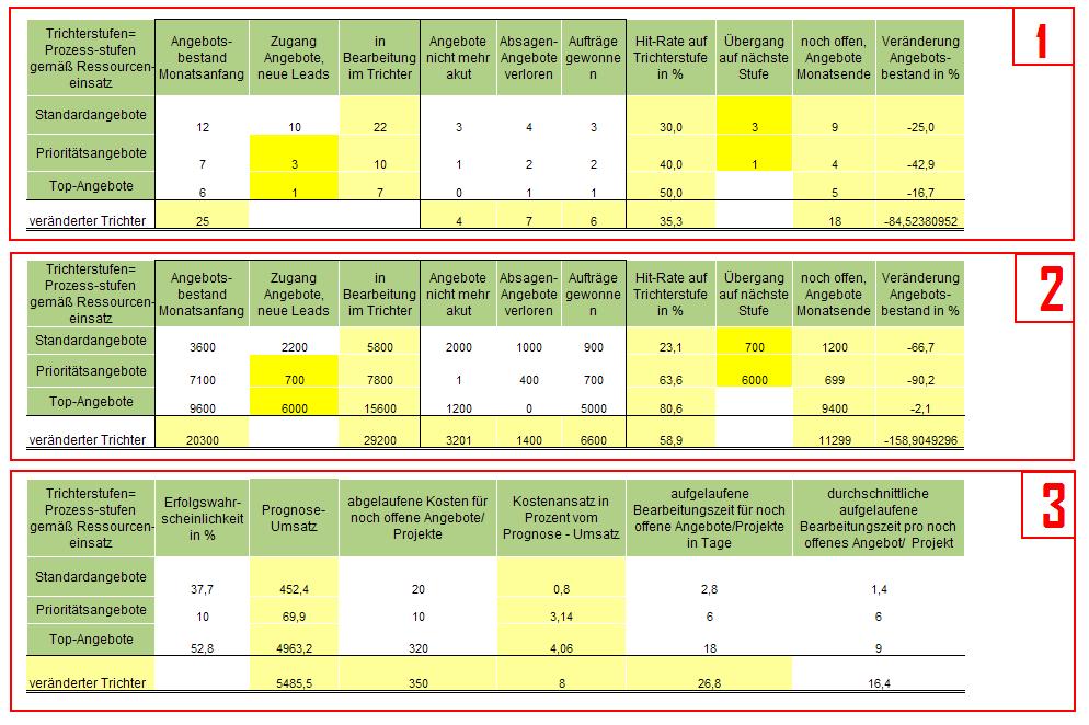 Abbildung 6 Die Steuerung des Sales Funnels nach Prozessstufen