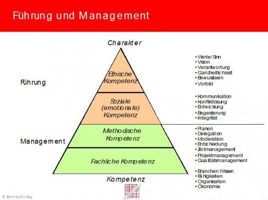 Abbildung 1: Führung und Management