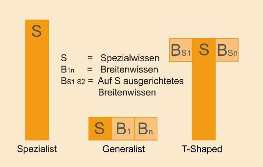 Gegenüberstellung der Wissensprofile Spezialist, Generalist und T-Shaped