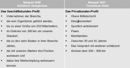Beispiel Beschreibung Kundengruppe, B2B und B2C