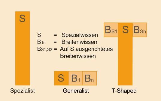 Gegenüberstellung der Wissensprofile Spezialist, Generalist und T-Shaped (Quelle:Elisabeth Heinemann, Effactory)