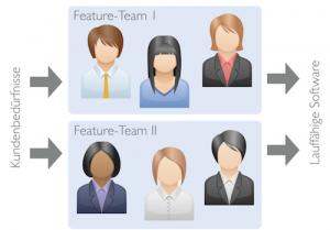 Abbildung: Funktions-übergreifende (Feature) Teams