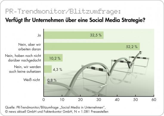 Nur jedes dritte Unternehmen hat eine Social-Media-Strategie