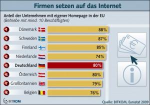 statistik zur nutzung von internetseiten verschiedenster firmen