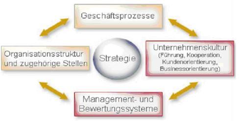 Organisatorische Aspekte im Veränderungsmanagement