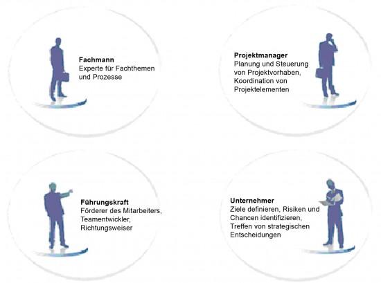 Die 4 Rollen des Projektleiters