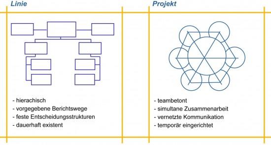 """Zentrale Charakteristika von """"Linie"""" und """"Projekt"""""""