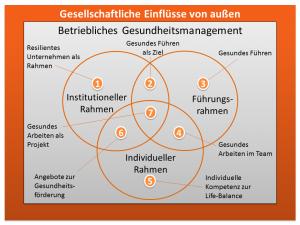 Grafik-Gesundheitsmanagement1
