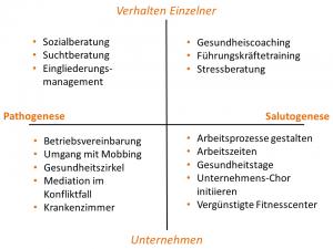 Grafik-Gesundheitsmanagement2
