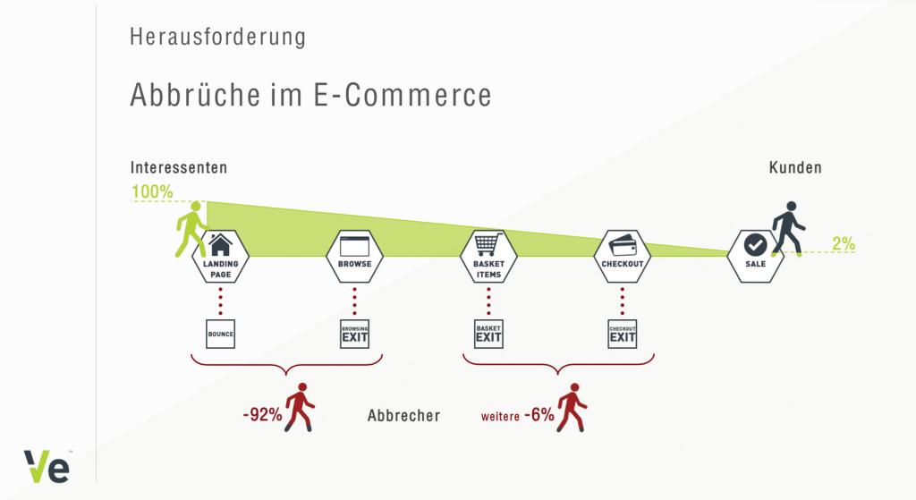 Abbrüche im E-Commerce