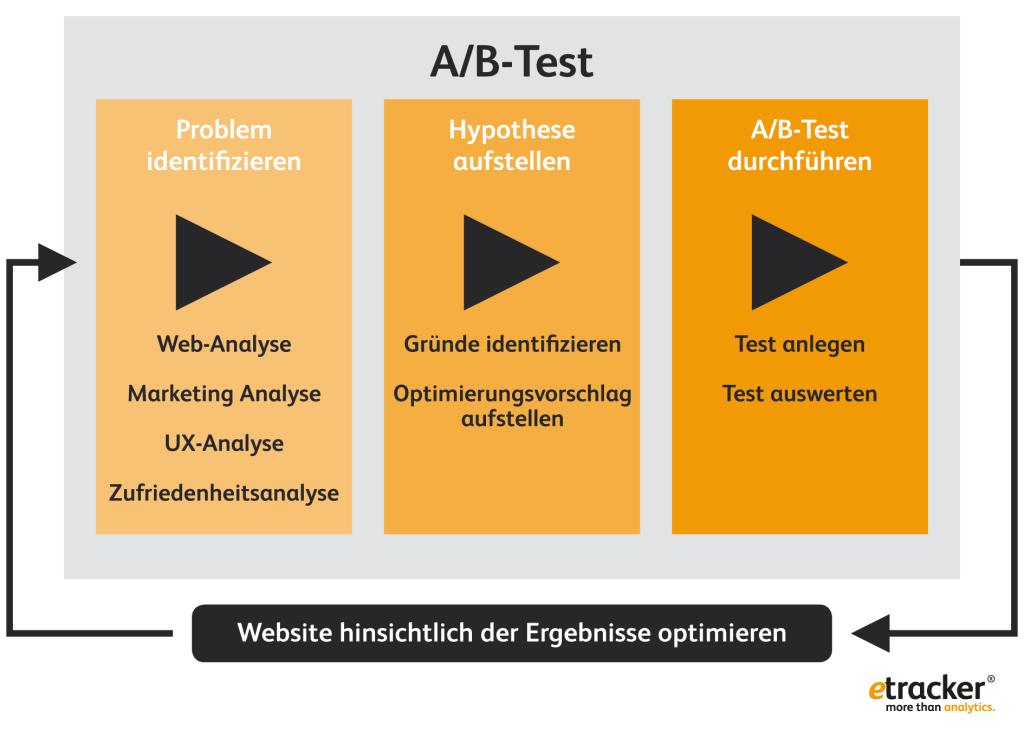 Nicht wild drauf los testen. Beim A/B-Testing gilt es immer, vom Problem zur Lösung zu gelangen.
