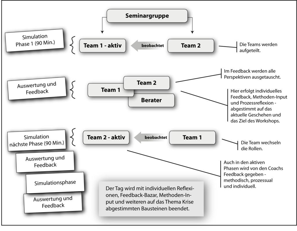 Business-Simulation_Grafik