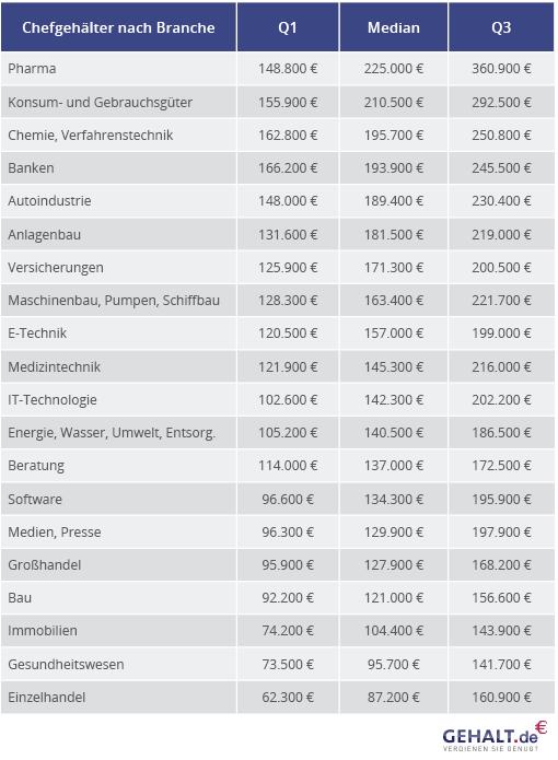 Gesamtübersicht zu den Chefgehältern der 20 untersuchten Branchen (sortiert nach Median)