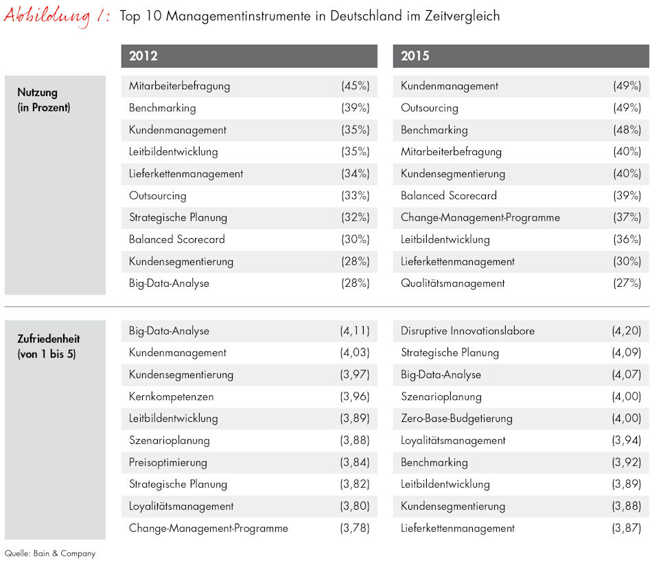 Managementtools_Abb1_NutzungZufriedenheitDeutschland_Final_full