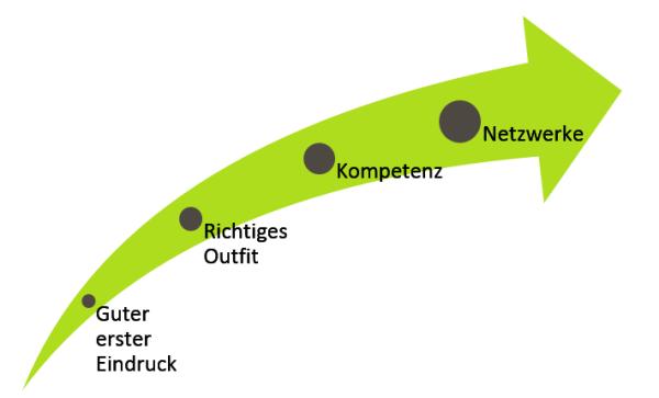 Day Informal, Business Casual und Co - Wofür stehen die unterschiedlichen Dresscodes Grafik 1