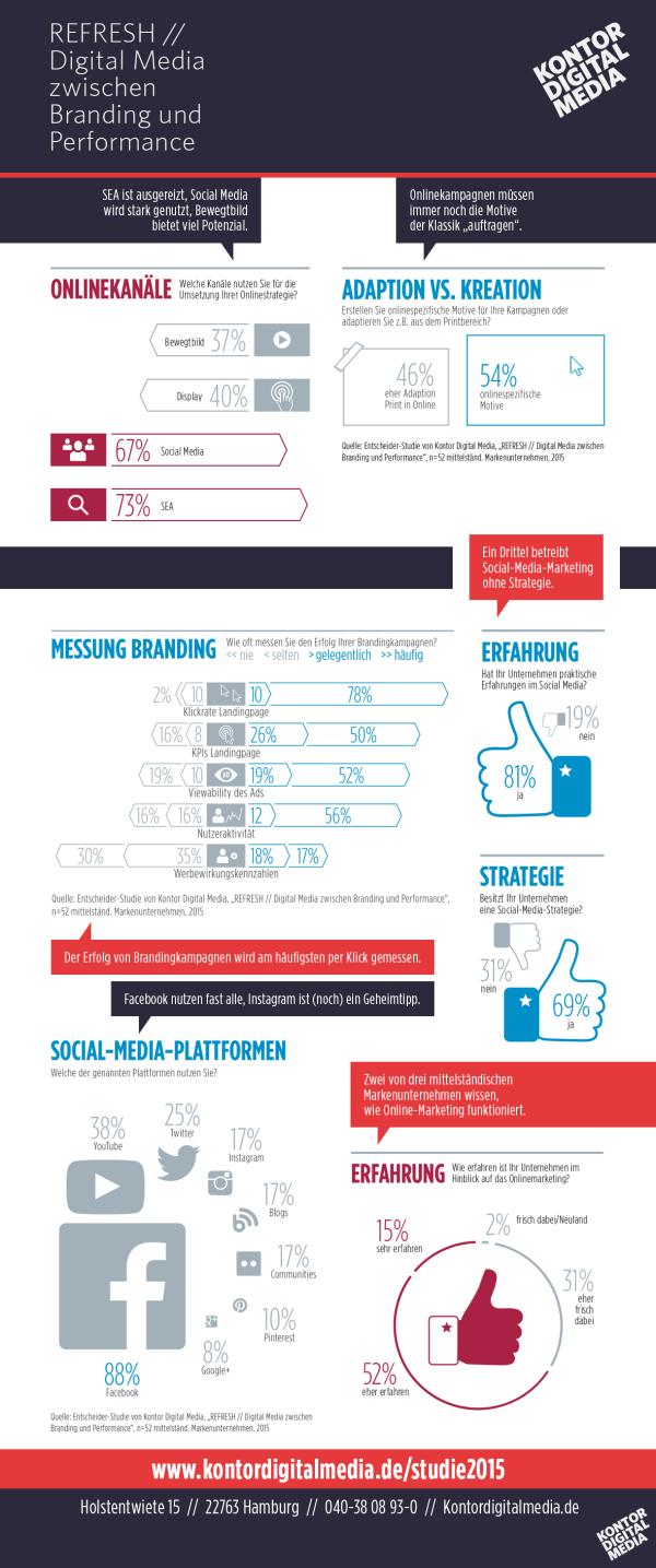 branding_kampagne_infografik-studie