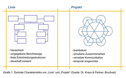 charakteristika_linie_projekt