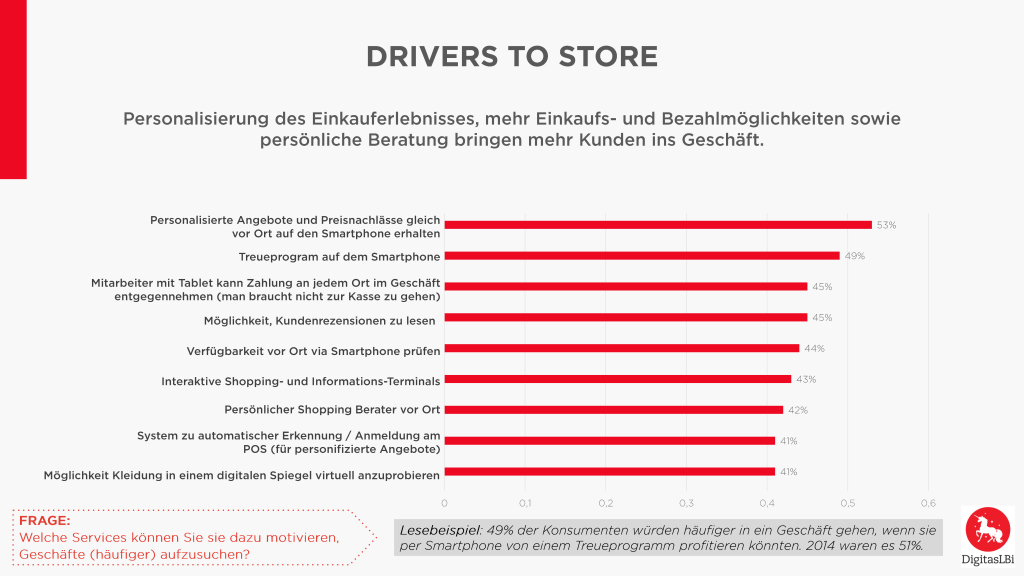 Chart_1_Drivers_to_Store