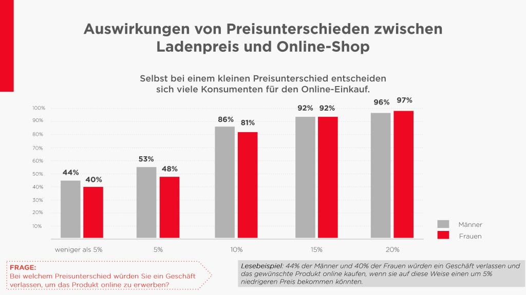 Chart_3_Auswirkung_von_Preisunterschieden