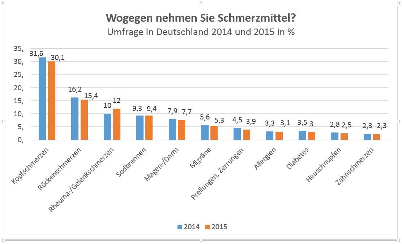 Wie die Umfrage in Deutschland aus dem Jahr 2015 zeigt, nahmen etwa 15 Prozent der Befragten monatlich Schmerzmittel gegen Rückenschmerzen.