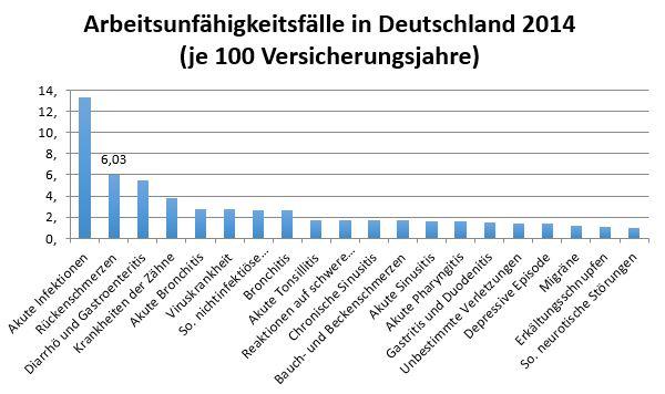 Bildquelle: www.tk.de/centaurus/servlet/contentblob/718612/Datei/143833/Gesundheitsreport-2015.pdf