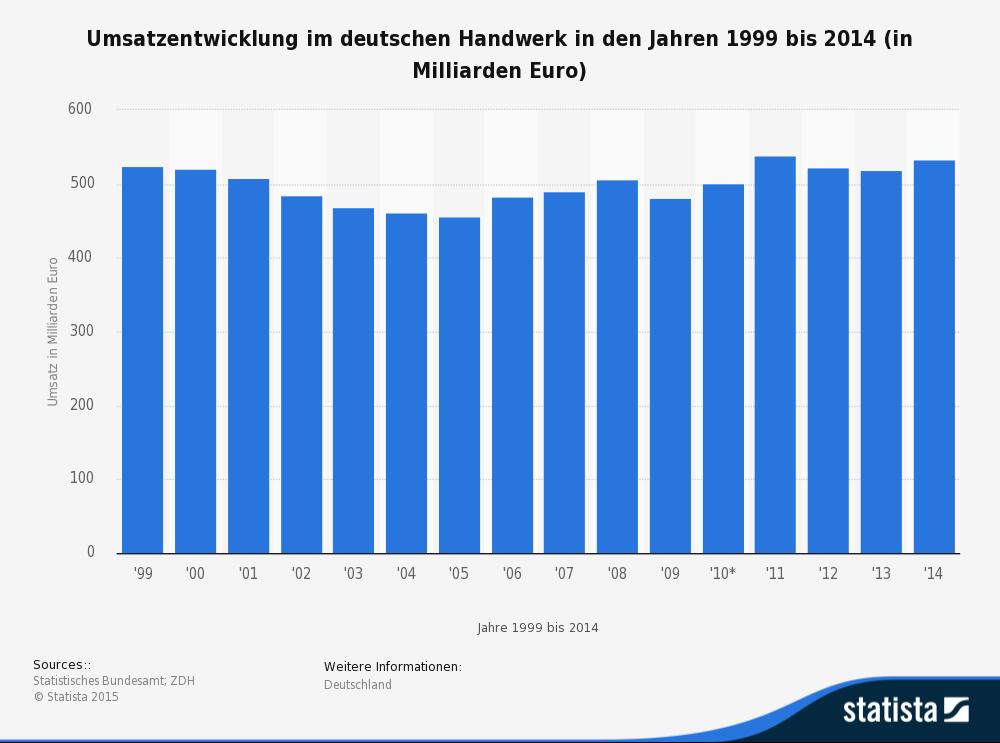 Die Gewinne im Handwerk bleiben seit Jahren verhältnismäßig konstant - 2014 liegt die Umsatzentwicklung bei 533 Milliarden Euro. Bildquelle: Statista 2016, Statistisches Bundesamt; ZDH