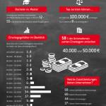 Infographik: Einstiegsgehälter Absolventen im Vergleich. Bildquelle: Staufenbiel Institut