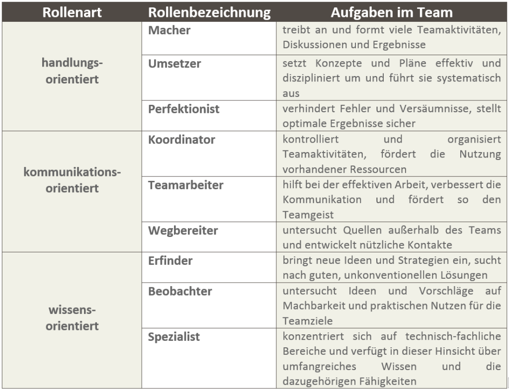 management teams why they succeed or fail pdf