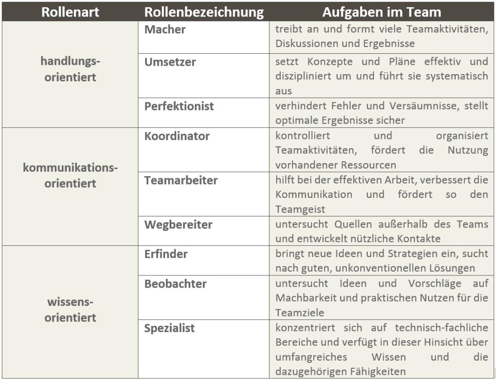 Teambuilding als Antwort Tabelle 1