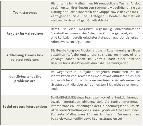 Teambuilding als Antwort Tabelle 2
