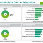 Infographik: Kaufmännische Daten sind wichtiger Erfolgsfaktor