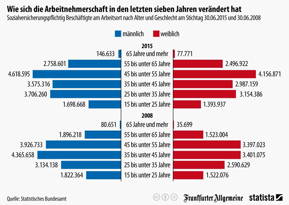 infografik_4402_sozialversicherungspflichtig_beschaeftigte_am_arbeitsort_nach_alter_und_geschlecht_n