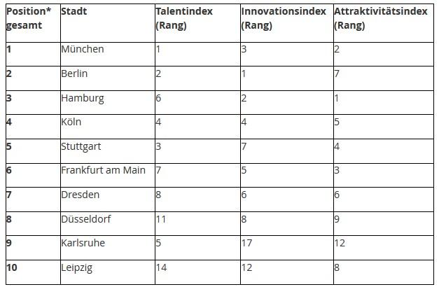 *Die finale Platzierung berechnet sich aus folgender Gewichtung: Talentindex (40%), Innovationsindex (40%) und Attraktivitätsindex(20%). Bildquelle: Deloitte & Touche