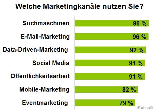 Marketingkanal
