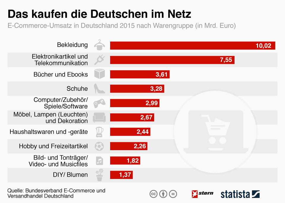 infografik_4459_beliebteste_waren_im_e_commerce_n