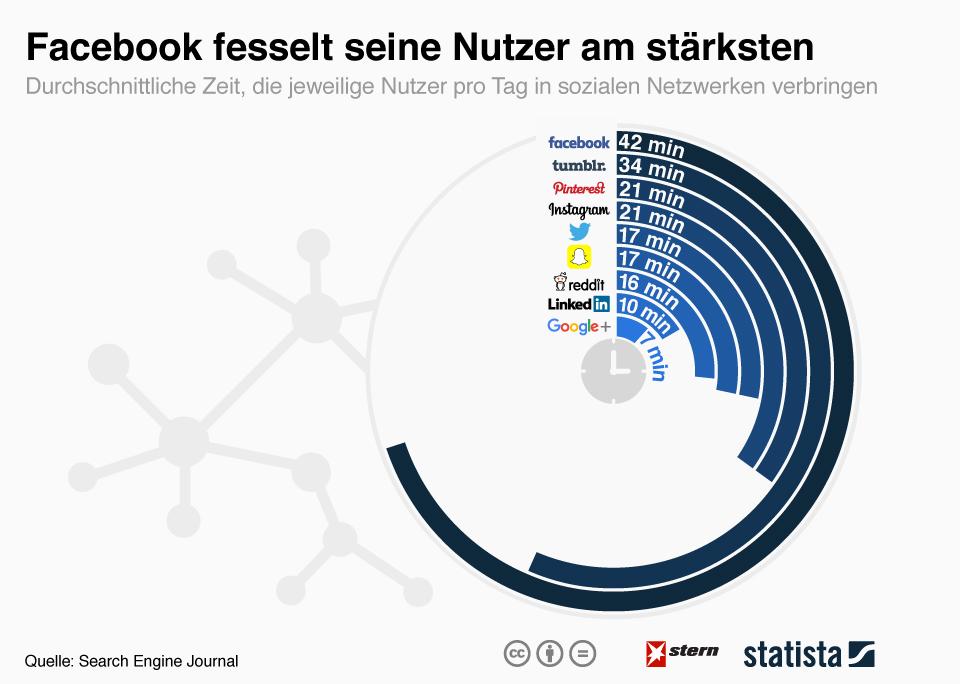 infografik_4519_zeit_pro_tag_in_sozialen_netzwerken_n