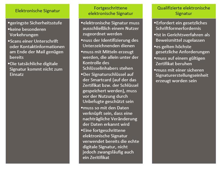 Elektronische Signaturen im Unternehmensalltag Bild 3 Verschiedene Arten