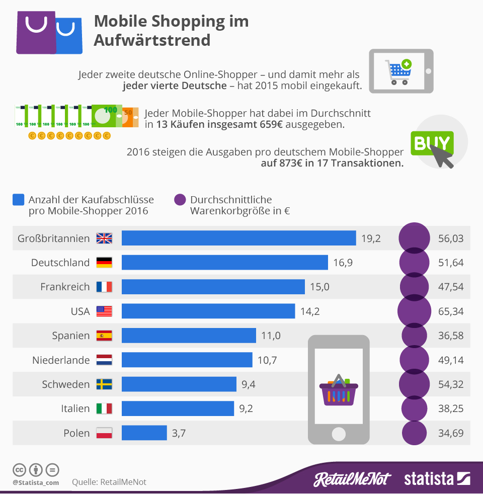 infografik_4674_mobile_shopping_in_deutschland_n