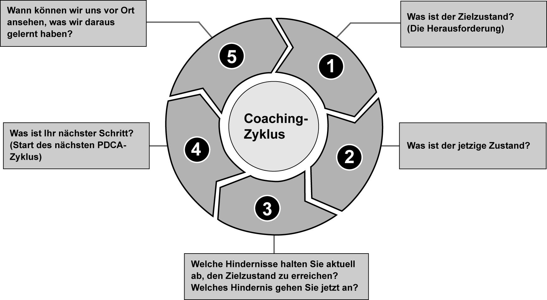 Neue-Routinen-entwickeln-Grafik2_KATA-Coaching