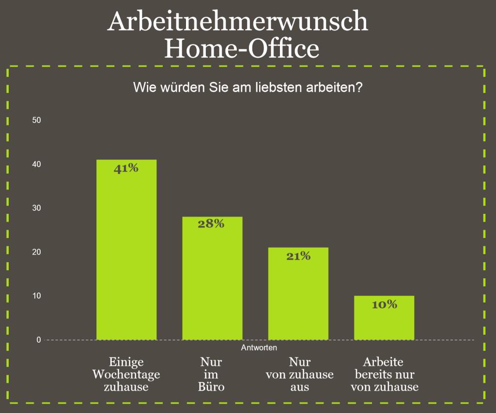 Bildquelle: Statista GmbH