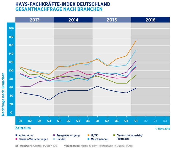 digitalisierung-treibt-den-arbeitsmarkt-an-zahl-der-stellenanzeigen-fuer-fachkraefte-stieg-im-letzte