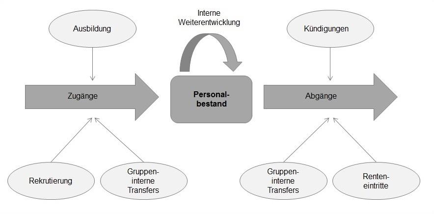 Strategische Personalplanung: Zu- und Abgänge im Modell
