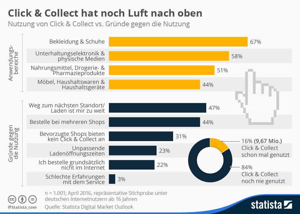 Quelle: Statista GmbH