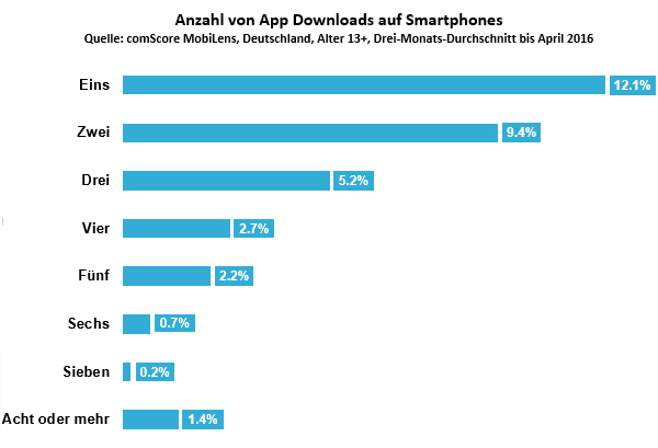 germany-number-of-apps-downloaded-on-smartphones-de