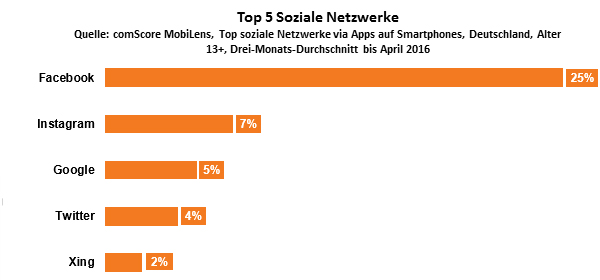 germany-top5-social-properties-accessed-via-smartphones-de