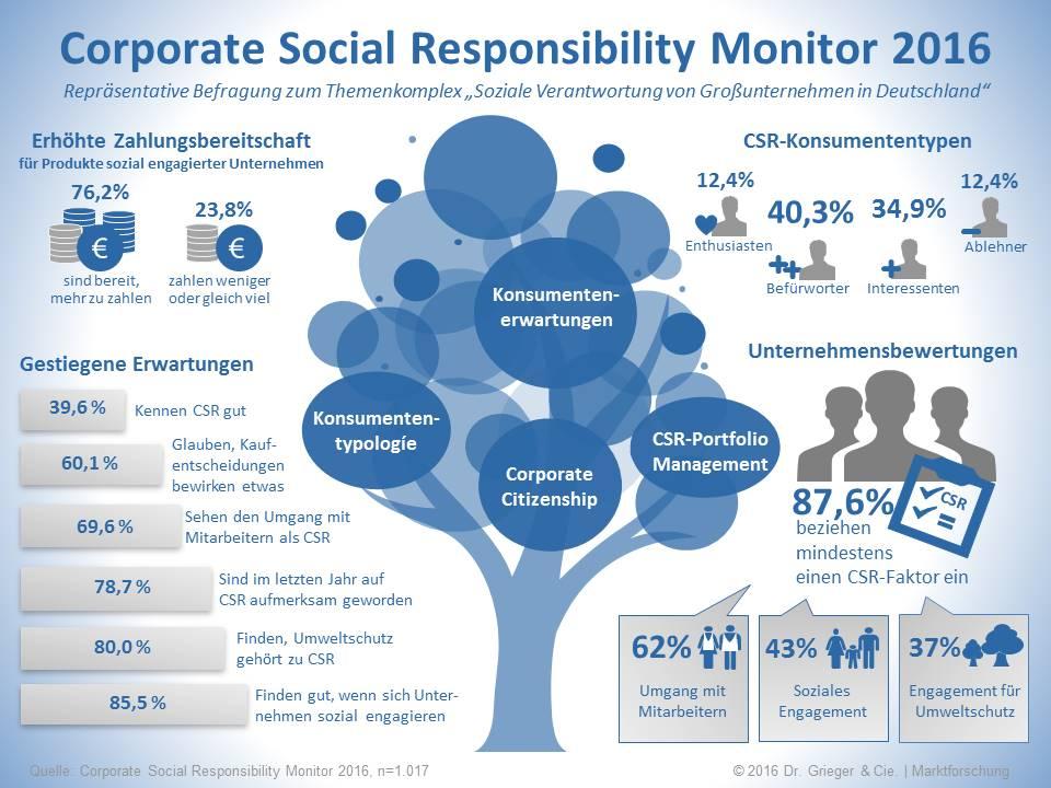 infografik-corporate-social-responsibility-monitor-2016