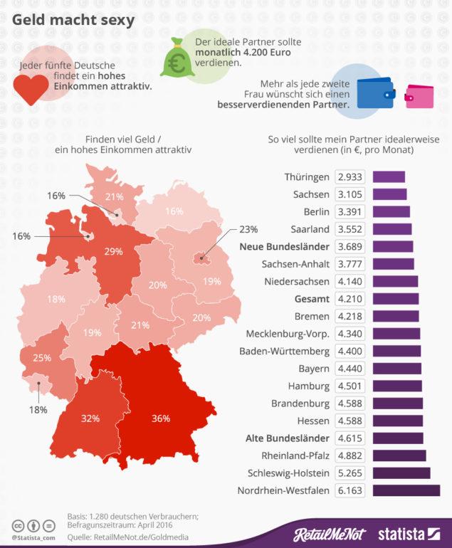 infografik_4890_geld_und_beziehungen_n-635x770