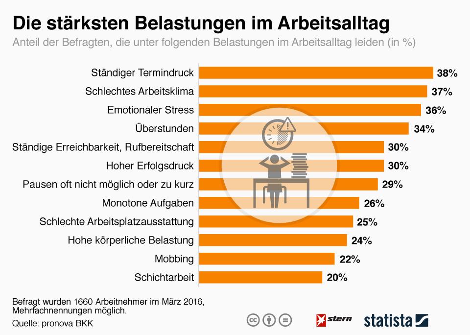 infografik_5015_die_staerksten_belastungen_im_arbeitsalltag_n